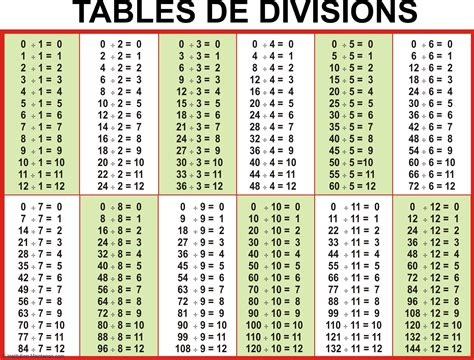 Les De Table by Le Calcul Mental