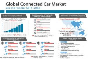 Connected Car Shipment Forecast Connected Cars Need Faster Technologies