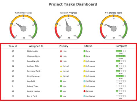 project dashboard templates project dashboard template excel xls projectmanagersinn