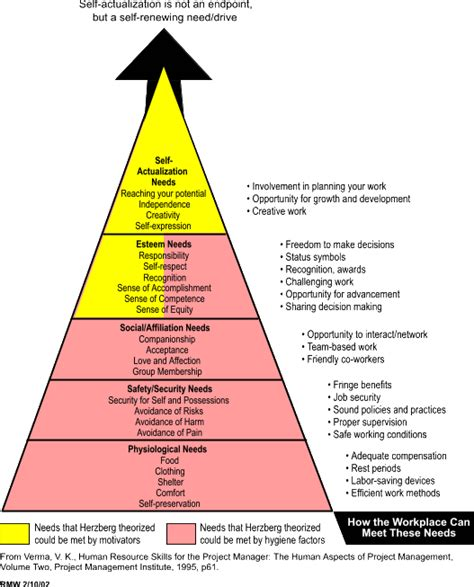 Maslow Vs Herzberg Essay by Pengertian Diagram Maslow Image Collections How To Guide