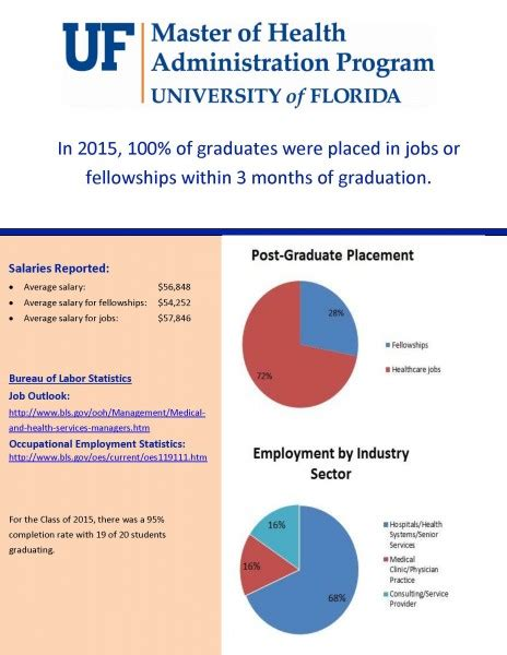 Mba With Sports Management Concentration Uf by Current Students 187 Health Services Research Management