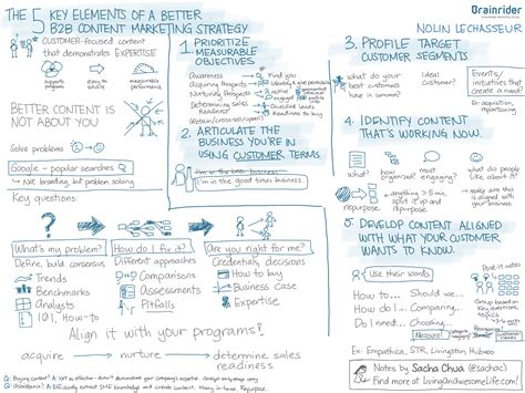 Sketchnotes The 5 Key Elements Of A Better B2b Content Marketing Strategy Nolin Lechasseur Elements Of A Marketing Plan Template