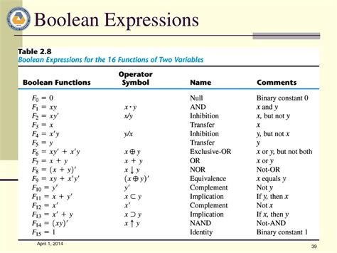 boolean expression to table table to boolean expression converting tables