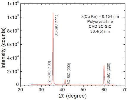 Xrd Pattern Of Polycrystalline Materials | xrd pattern of a polycrystalline cvd 3c sic with an