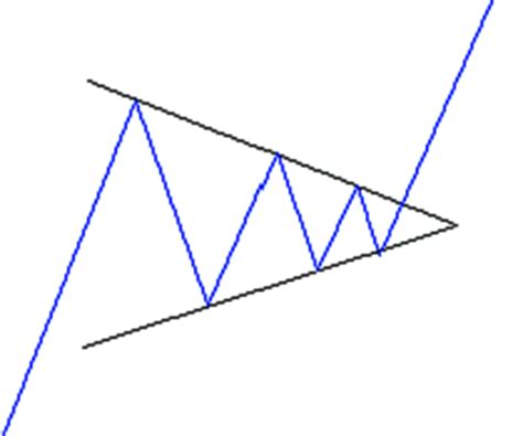 triangle pattern recognition symmetric triangle chart analysis with chart pattern