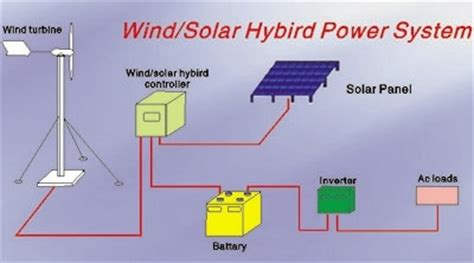 hybrid energy sources for the home altenergymag