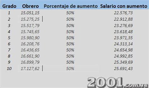sueldos para obreros 161 ent 201 rate mira c 243 mo quedaron los sueldos para