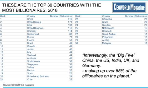 30 countries with the most billionaires 2018 ceoworld magazine