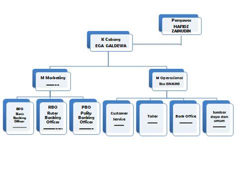 struktur organisasi bank mandiri laporan observasi bank syariah mandiri cabang gresik