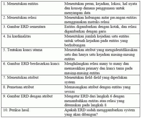 metodologi desain database sistem basis data entity relationship diagram erd