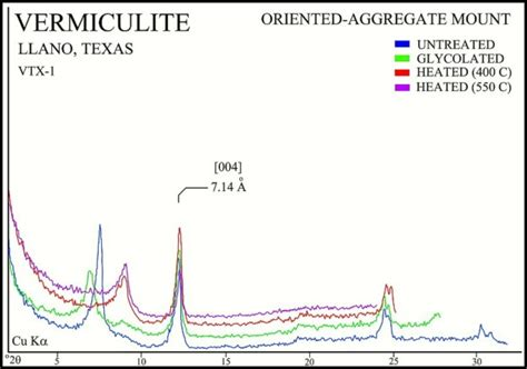 montmorillonite x ray diffraction pattern usgs ofr01 041 vermiculite