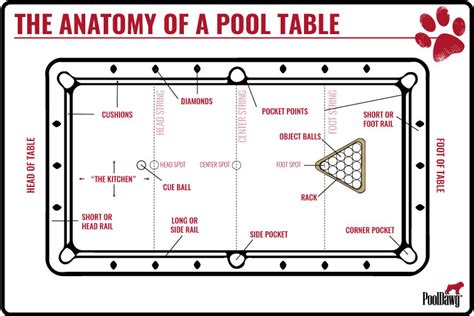 parts of a pool table anatomy of a pool table pool cues and billiards supplies