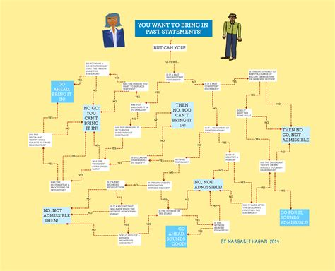 federal of evidence flowchart federal of evidence 2014 html autos post