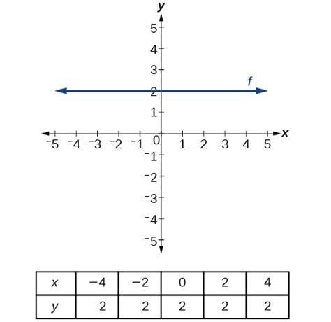 Html Table Lines Graphs Of Linear Functions 183 Precalculus