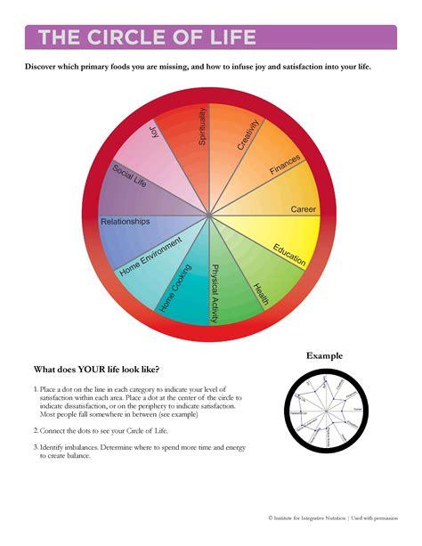 the circle circle of diagram www pixshark images