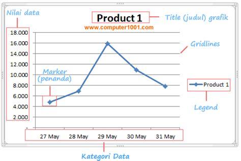 cara membuat grafik xy di excel 2010 cara membuat grafik garis line chart di excel computer