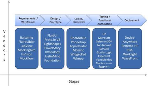 mobile testing software mobile testing tool landscape optimus information inc