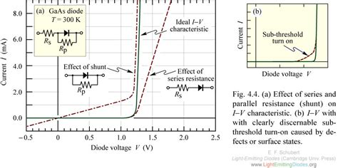 diode resistance change with temperature lightemittingdiodes org chapter 4