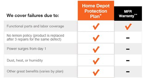 top home depot appliance warranty on protection plans the