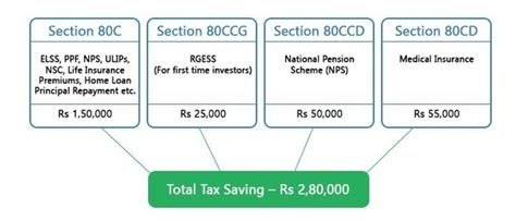 deduction under section 80ccg can i get tax exemption for 3lacs year if i invest 1