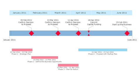 6 research project proposal template timeline template