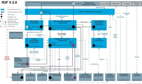 reference architecture template it4it reference architecture version 2 0 chapter 4