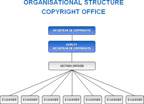 Copyright Office by Organisational Structure Copyright Office