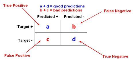 bi test falsi negativi statistics learning error misclassification rate