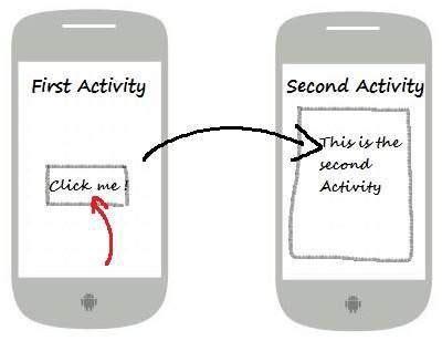 pengertian layout pada android android dasar cara berpindah layout activity pada