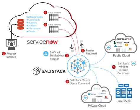 servicenow automation automate complex processes with servicenow to achieve streamlined delivery books saltstack orchestration for servicenow