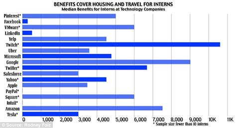 Average Mba Internship Salary Summer by The Average Silicon Valley Summer Intern Makes The