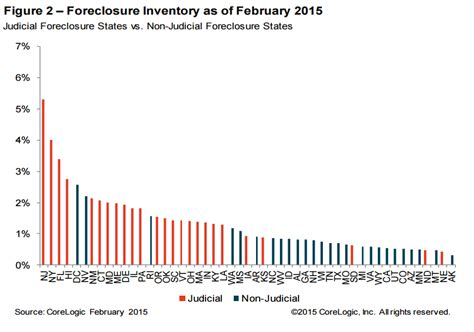 foreclosure inventory  cash flow homes drying