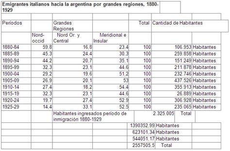 base de datos emigrantes italianos inmigraci 243 n italiana en argentina p 225 gina 3 monografias com