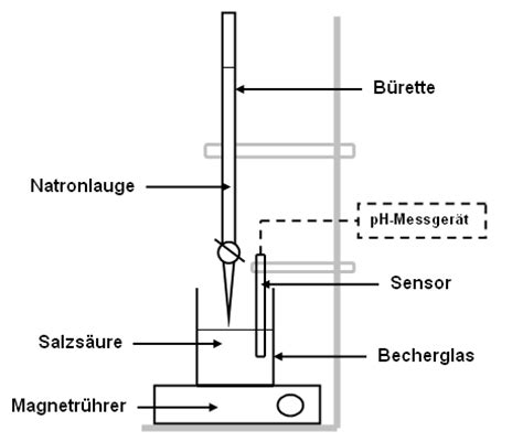 labelled diagram of ph meter datei titration hcl naoh png wikipedia