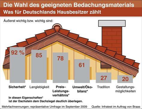 Dachsteine Dachziegel Vorteile Nachteile braas studie belegt wer bescheid wei 223 greift zum dach