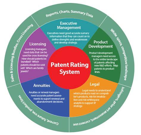 patent analyst gaya patel