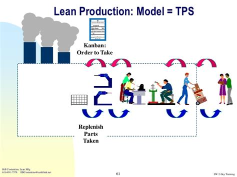 Toyota Process System Toyota Production System And Lean Tools