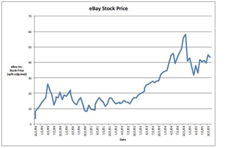 Image result for ebay stock