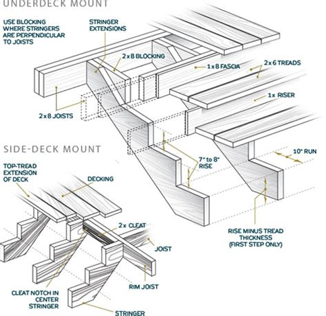 how to build a house all the steps in sections how to build stairs stairs design plans