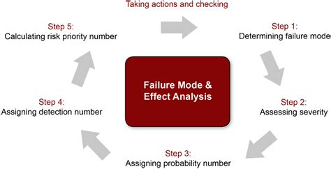 failure mode analysis template pq systems eline fmea a chance to prevent failures