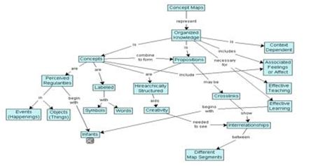 concept map assignment point