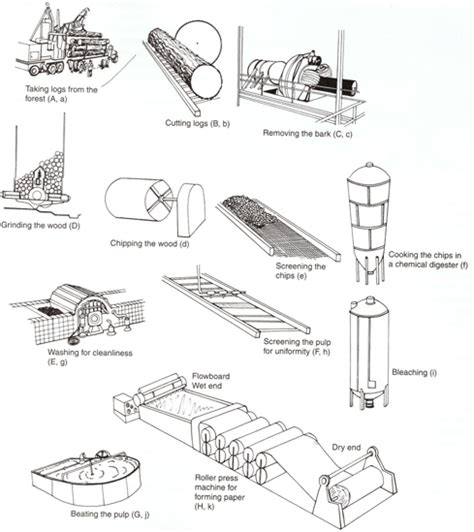 Handmade Paper Manufacturing Process - jzibbel cmap on recycling paper how can we use less