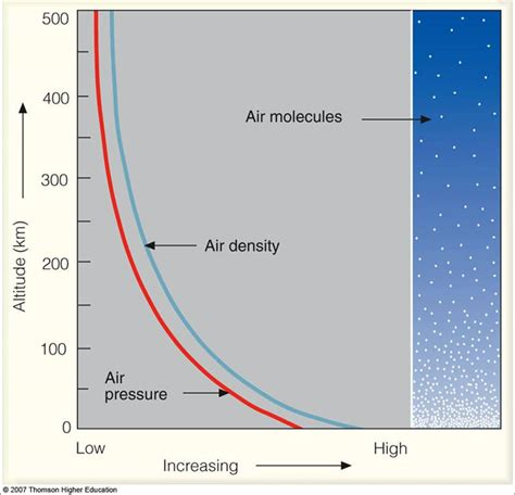 How To Find The Density Of Air In A Room by Vertical Profile Of Density In The Atmosphere Continued