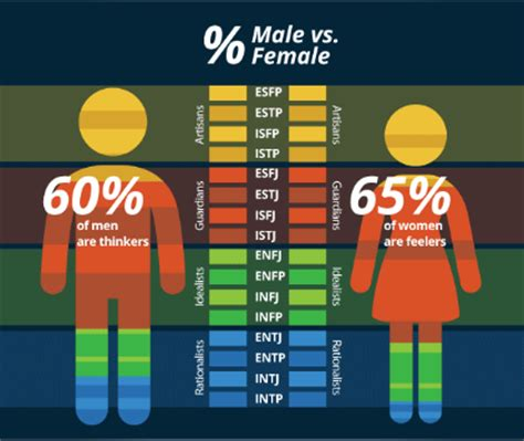 meyers briggs personality test