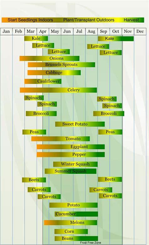 Gardenia Zone 7a Zone 7a Planting Guide For Veggies Garden