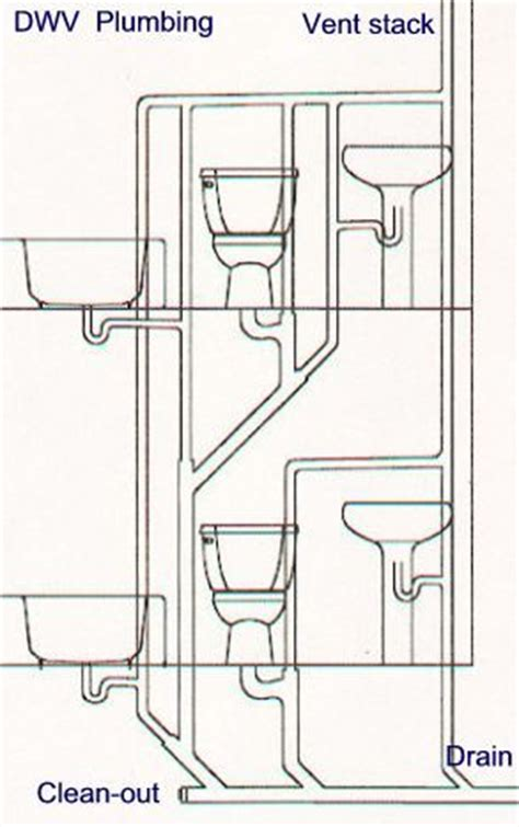 bathroom stack vent plumbing vent stack making life simple pinterest