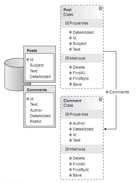 logical organizational pattern the asp net design pattern organization of business logic