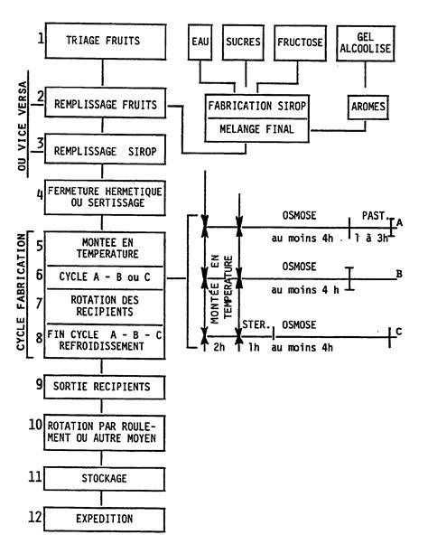 diagramme de fabrication du sucre blanc ep0442817a1 manufacture process for aromatized semi
