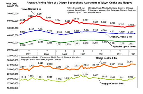 average apartment prices secondhand apartment prices in may tokyo kantei japan