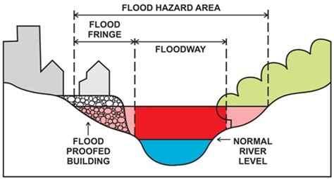 flood diagram flood hazard mapping aep environment and parks
